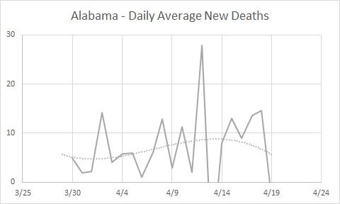 AL New Deaths 04.19