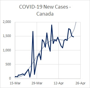 Canada Cases New 04.22