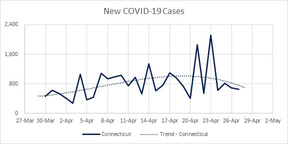 CT Cases New 04.27