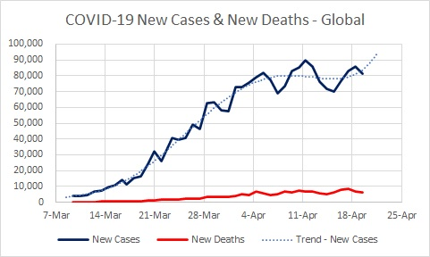 Global - Cases New & Deaths New - 04.20