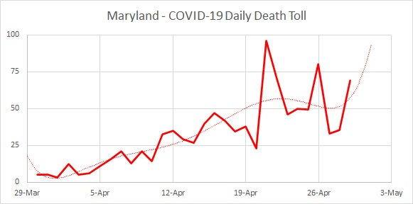 MD Death Toll 04.28
