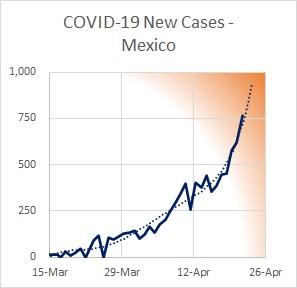 Mexico Cases New 04.22