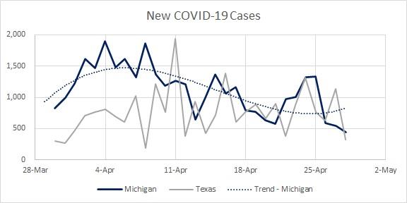 MI Cases New 04.27