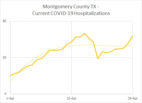Montgomery Cty TX Hospitalizations 04.29