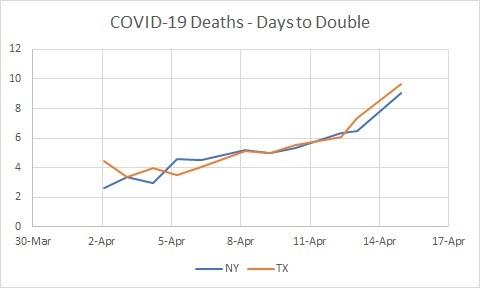 NY v TX Deaths Days to Double 04.14