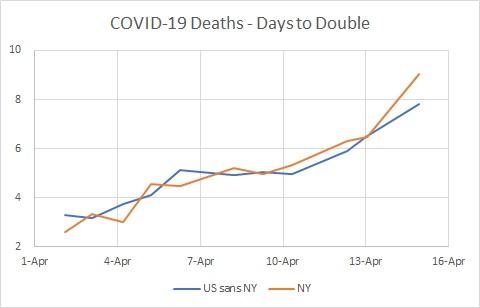 NY v US sans NY Deaths Days to Double 04.14