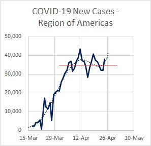 Region Americas Cases New 04.25