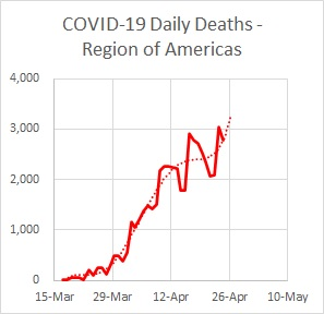 Region Americas Deaths Daily 04.25