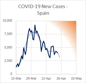Spain Cases New 04.23