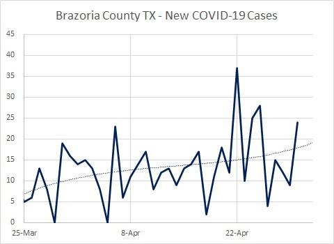 TX Brazoria Cases New 04.30