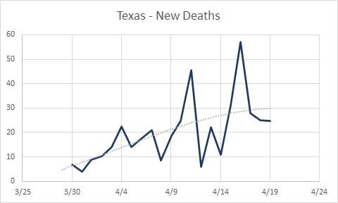 TX New Deaths Deaths 04.19