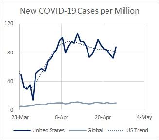 US Cases New per M 04.25