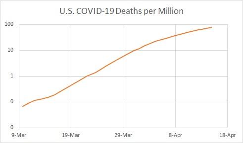 US Deaths per M Semi-Log 04.14