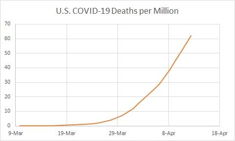 US Deaths per Million Linear 2020.04.12