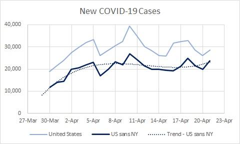US sans NY - Cases New 04.20