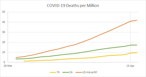 US v CA Deaths per Mil Linear 2020.04.13