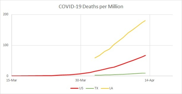 US v LA v TX Deaths per Mil Linear 2020.04.13