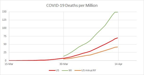 US v MI Deaths per Mil Linear 2020.04.13