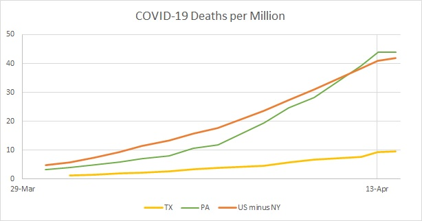 US v PA Deaths per Mil Linear 2020.04.13