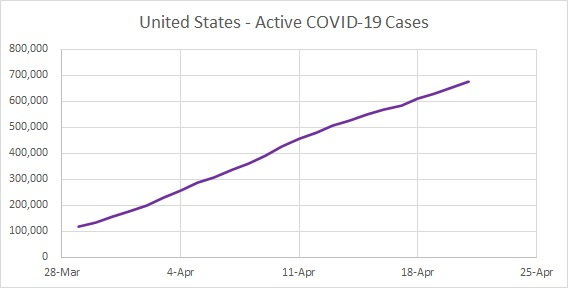 USA Cases Active 04.20