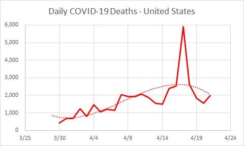 USA Deaths Daily 04.20