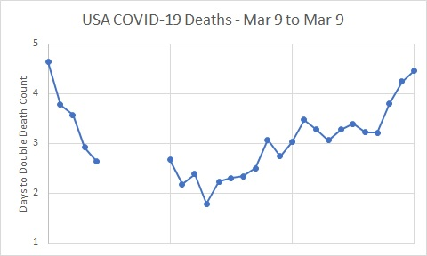 USA Deaths - Days to Double 2020.04.10