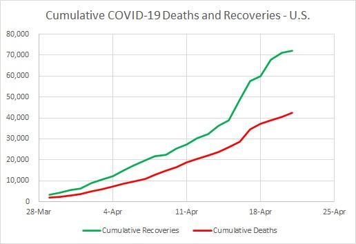 USA Recoveries & Deaths - Cumulative 04.20