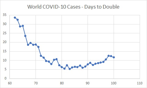 World Cases - Days to Double