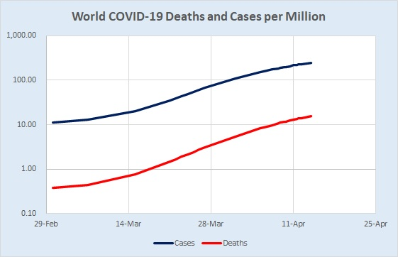 World Cases & Deaths Logarithmic 04.13