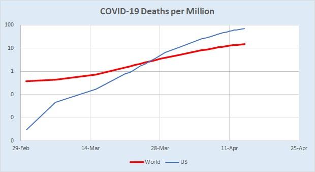 World v US Deaths per M Log 04.15